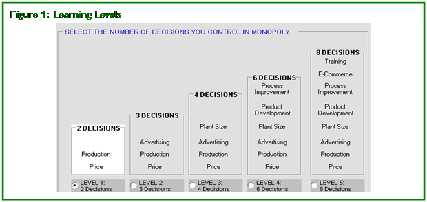 Text Box: Figure 1:  Learning Levels